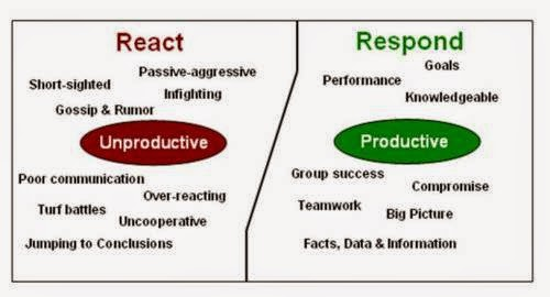 The Cockroach Theory for Self-development: Response Vs Reaction