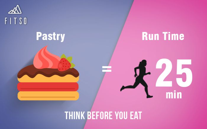 Think Before You Eat Pastry