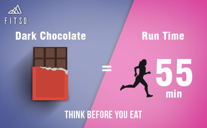 Think Before You Eat Chocolate