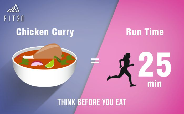 Think Before You Eat Chicken Curry