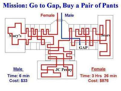 Understanding-Men-Going-Shopping