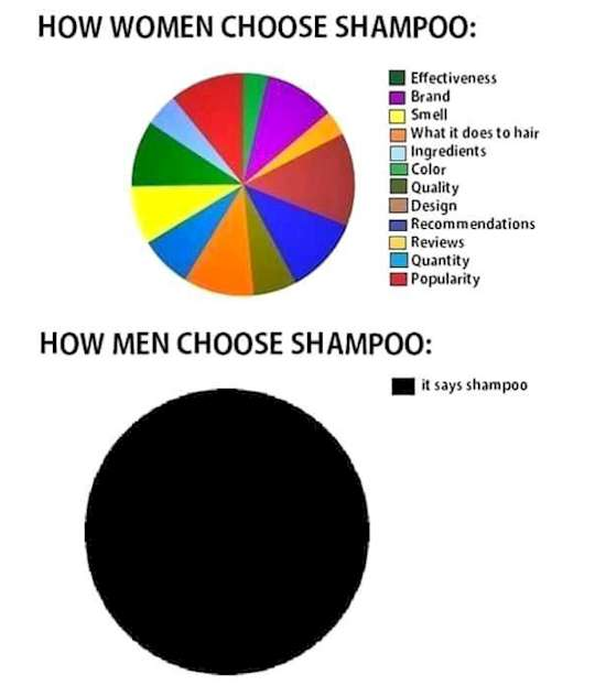 Understanding Men-Truth-When-It-Comes-To-Shampoo