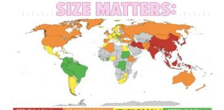 Penis Size Around The World